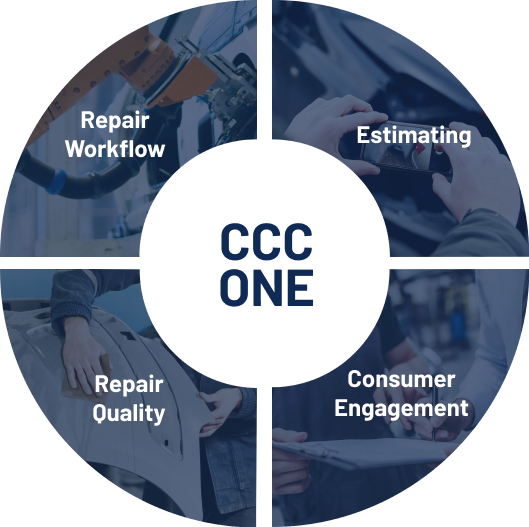 Circle graphic representing CCC ONE Features